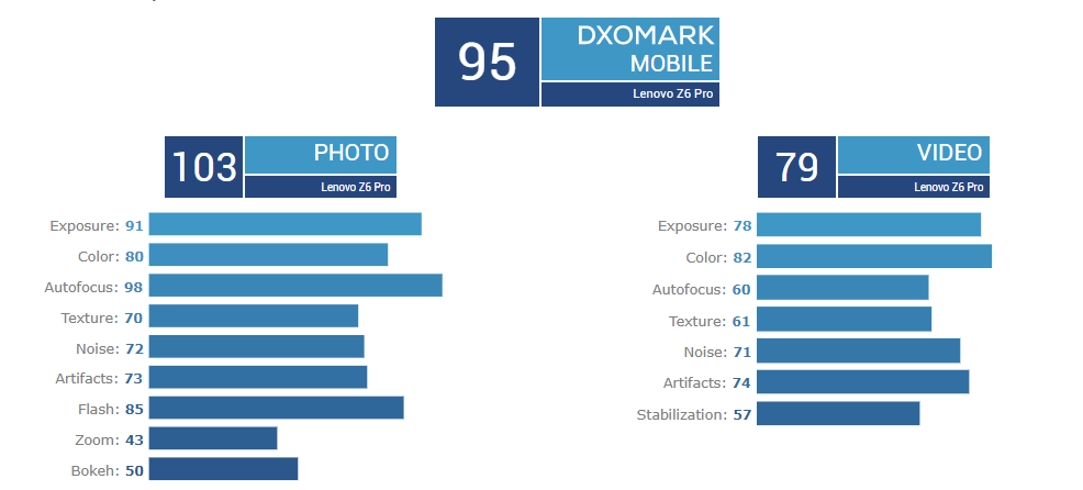 Lenovo Z6 Pro na DxOMark. Bardzo marne wyniki aparatu