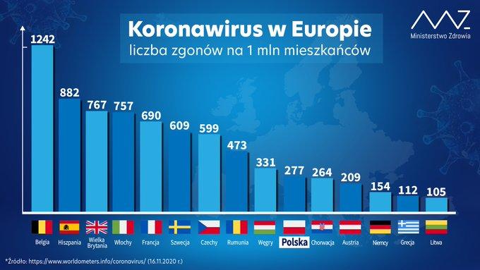 Polska wysoko w zestawieniu krajów z najwiêksz± liczb± covidowych ¶mierci