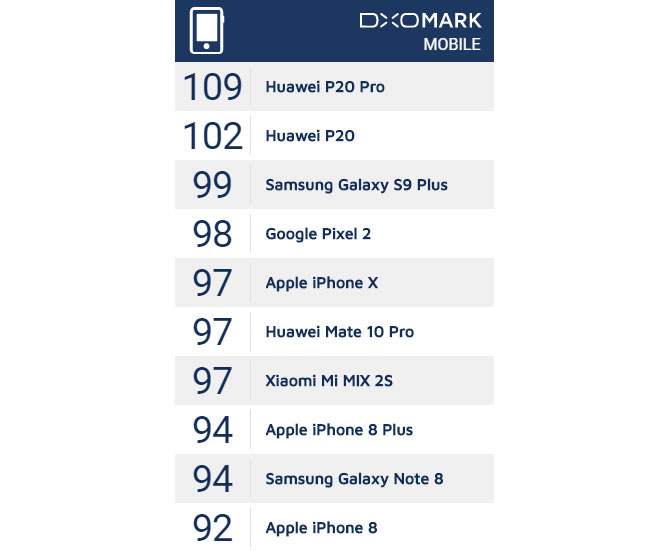 Huawei P20 i P20 Pro przesz³y testy DxOMark. Konkurencja le¿y i kwiczy