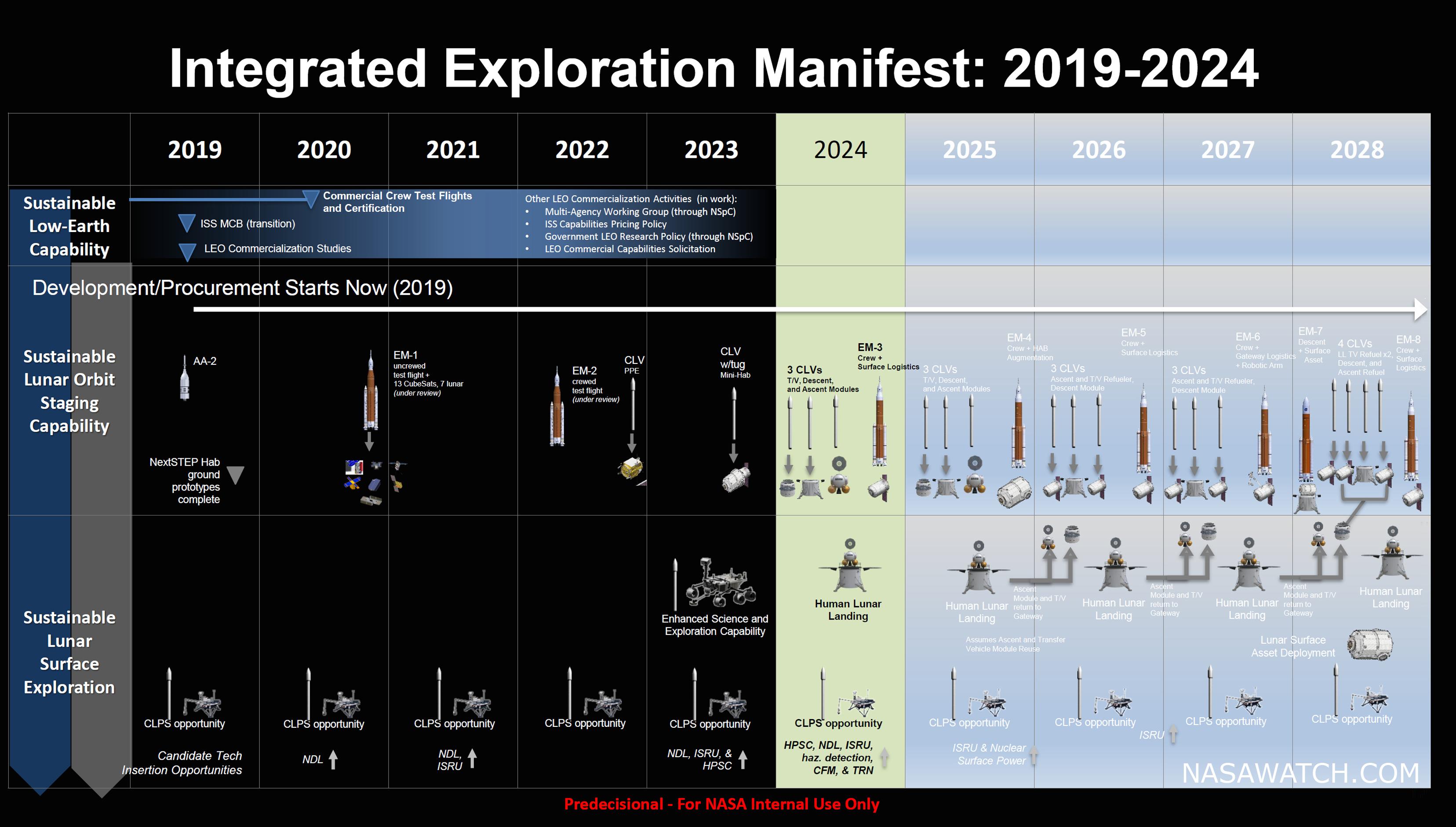 NASA opowiada, jak bêdzie wygl±daæ powrót amerykan na ksiê¿yc