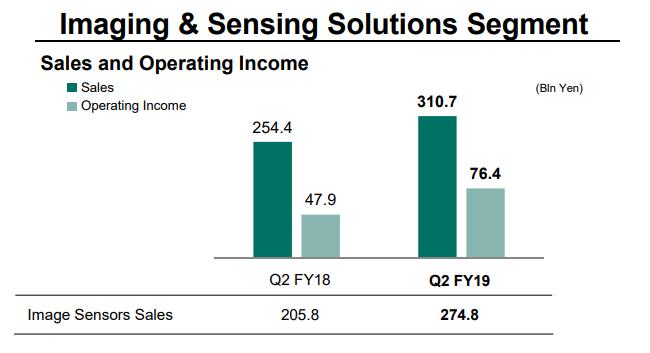 Sony odnotowywuje zyski sprzeda¿y