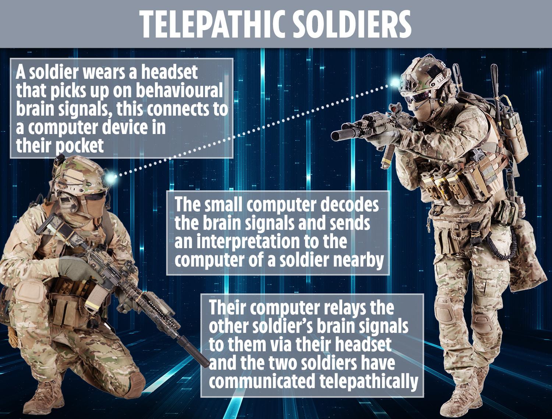 Tymczasem amerykañska armia opracowuje komunikacjê telepatyczn±