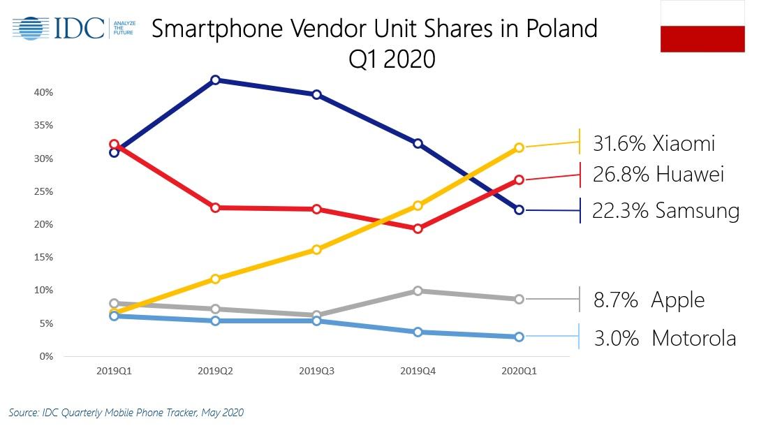 Firma IDC opublikowa³a dane dotycz±ce sprzeda¿y smartfonów w Polsce w pierwszym kwartale tego roku. Samsung mo¿e siê trochê martwiæ