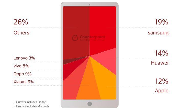 Samsung na czele sprzeda¿y telefonów na swiecie. Czy kogo¶ to dziwi?