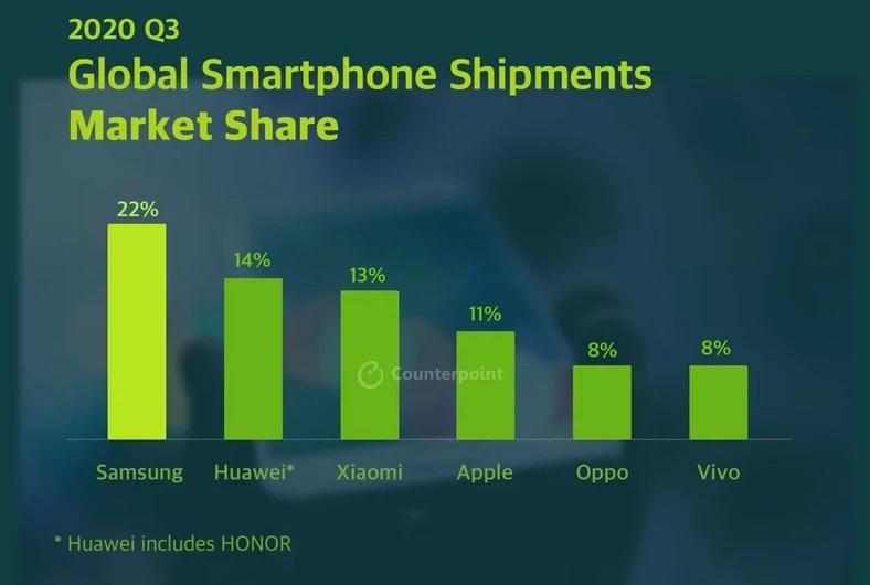 Samsung mo¿e pochwaliæ siê w tym roku rekordow± wysy³k± smartfonów