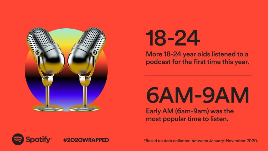 Spotify Wrapped 2020, czyli muzyczne podsumowanie aplikacji