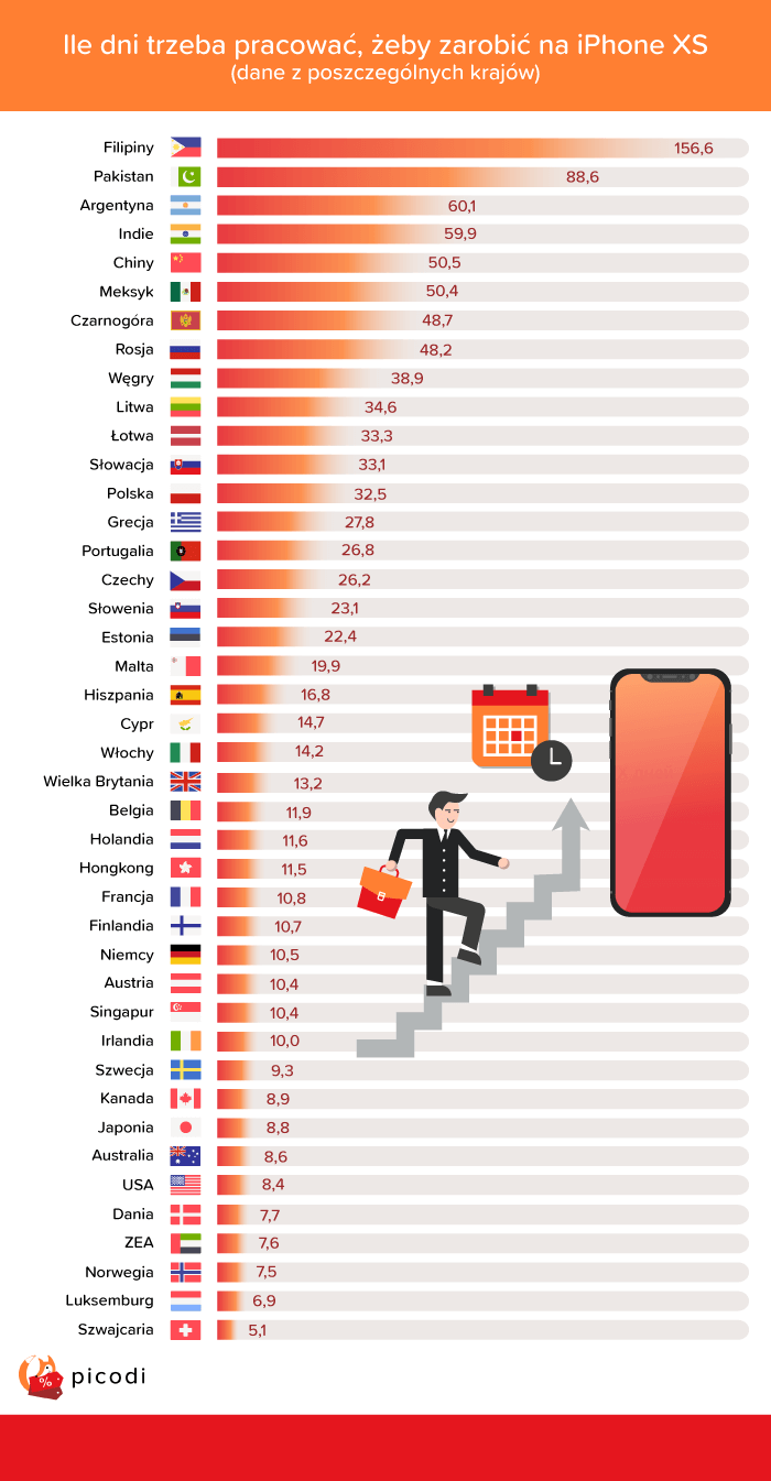Badania Picodi pokazuj±, ile czasu trzeba pracowaæ, ¿eby zarobiæ na nowego iPhona