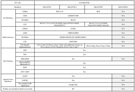 Wi-Fi 6 i odwrotne ³adowanie w nowym Samsungu Galaxy S10