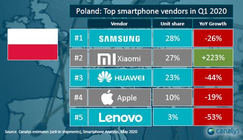 Xiaomi najpopularniejsz± mark± produkuj±c± smartfony w Polsce.