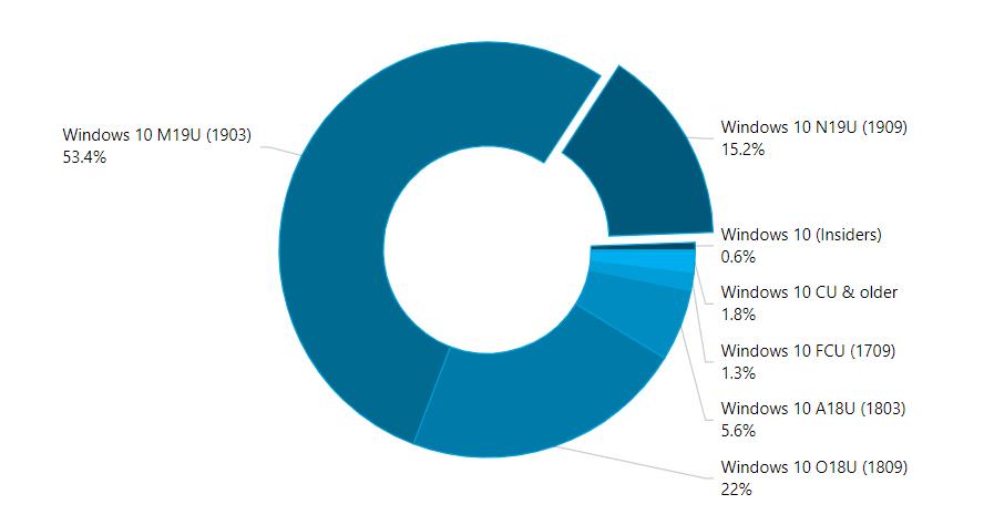 Microsoft nie nad±¿a z udostêpnianiem aktualizacji Windows 10