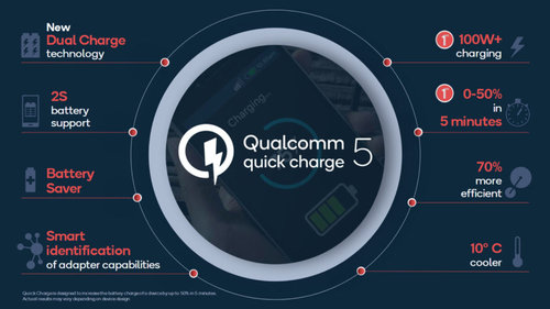 Quick Charge 5 od Qualcomm ma na³adowaæ bateriê do pe³na w 15 minut