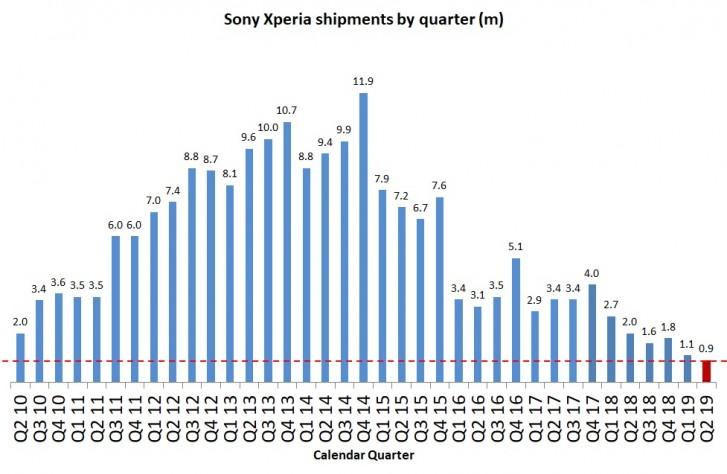 Sony traci popularno¶æ w ¶wiecie smartfonów