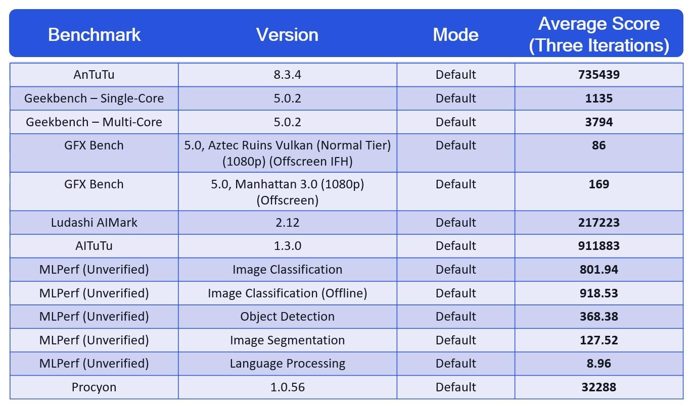 Znamy wyniki benchmarków procesora Snapdragon 888