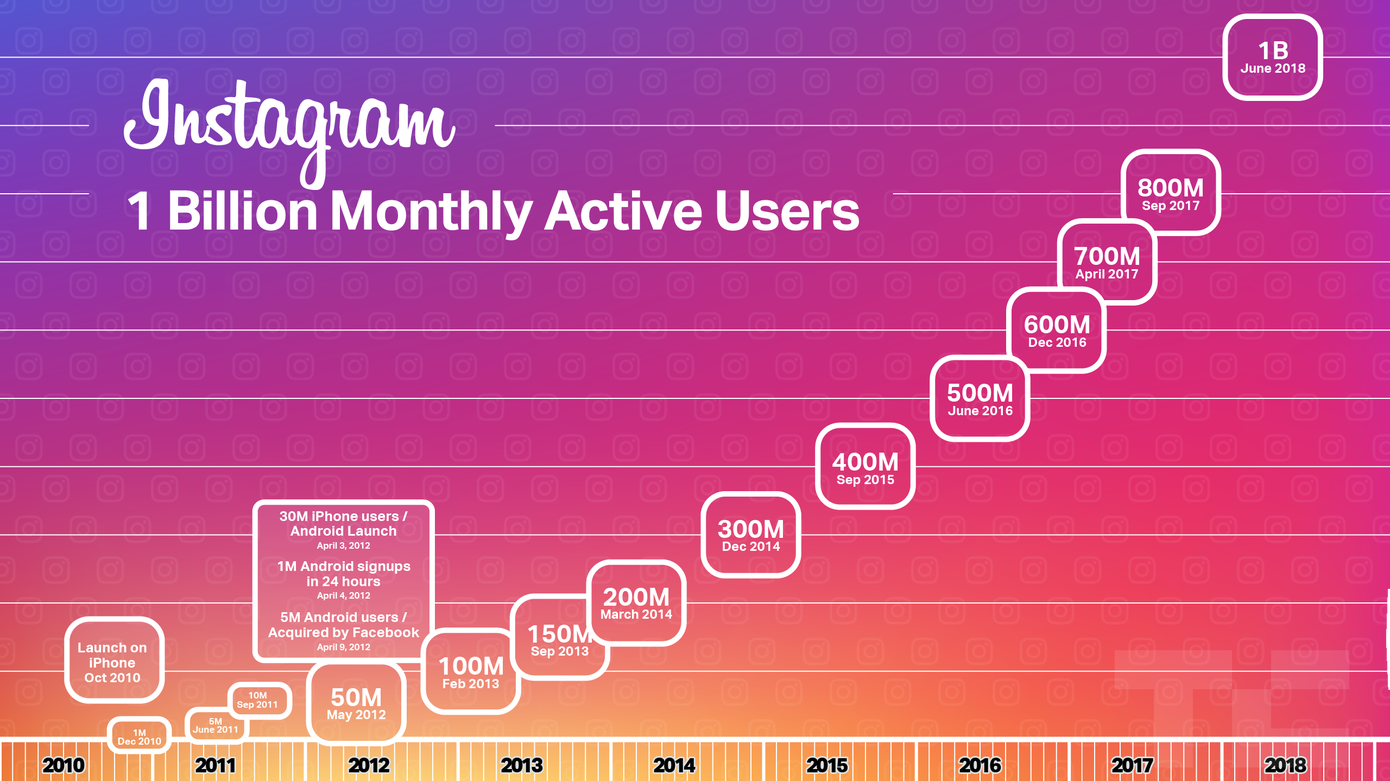 Instagramowi stukn±³ miliard u¿ytkowników. ¦wietnie, jeste¶my oficjalnie przyklejeni do platform spo³eczno¶ciowych