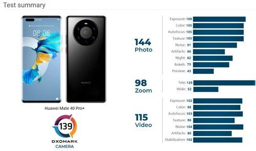 Huawei Mate 40 Pro Plus ma doskona³y aparat fotograficzny. Zosta³ nowym liderem DxOMark
