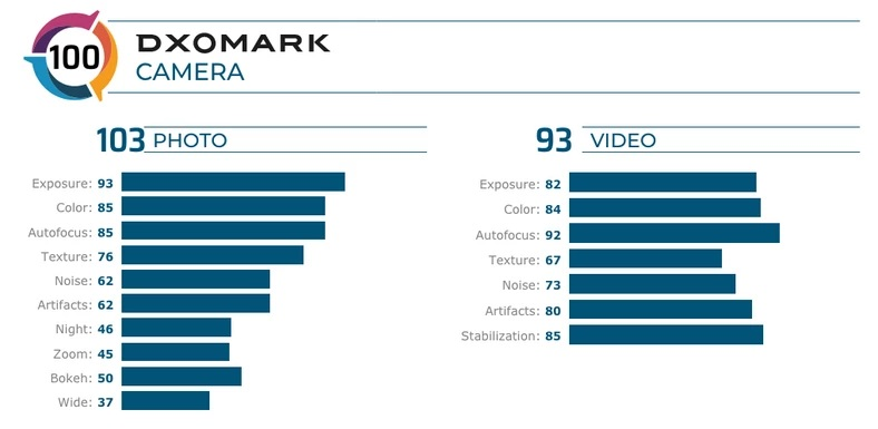 Aparat fotograficzny LG V60 ThinQ 5G oceniony przez DxOMark. Taki sobie