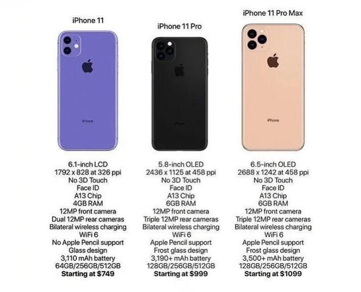iPhone 11, iPhone 11 Pro i iPhone 11 Pro Max - specyfikacja i dane techniczne