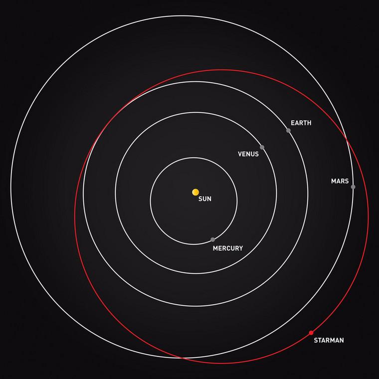 Starman Elona Muska w³a¶nie przekroczy³ orbitê Marsa